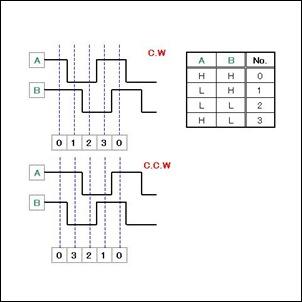 rotary_chart